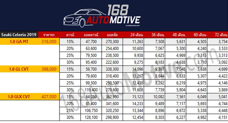 ตารางผ่อนดาวน์ Suzuki CELERIO 2019-2020