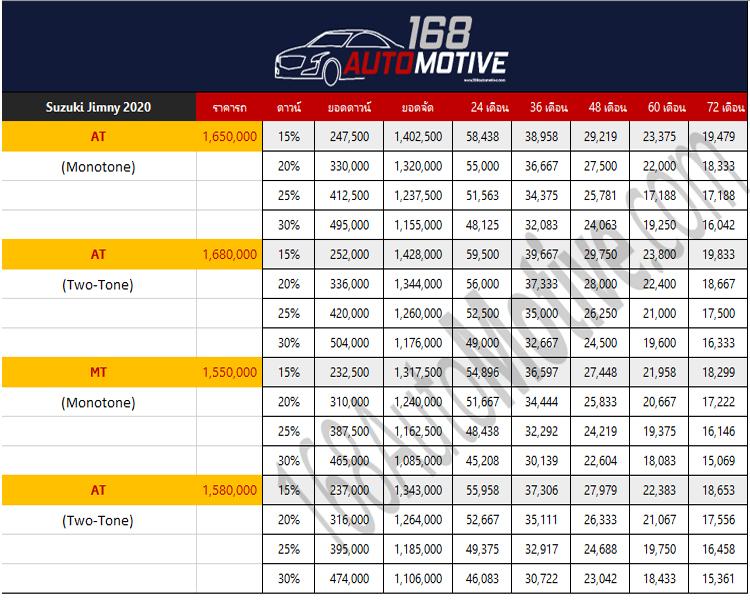 ตารางผ่อนดาวน์ Suzuki Jimny 2020