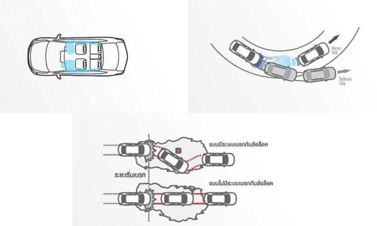 ระบบความปลอดภัย Nissan Sylphy