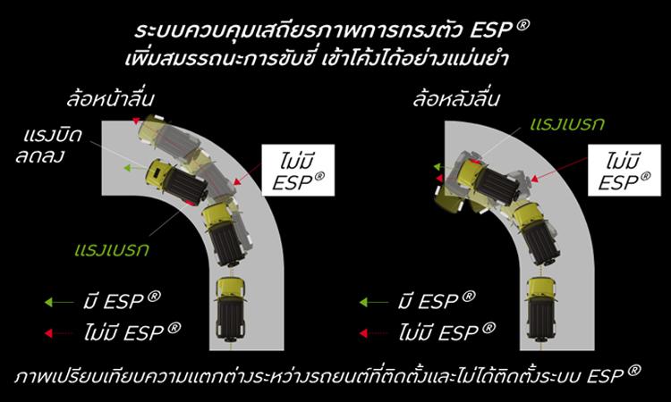 ระบบความปลอดภัย Suzuki Jimny 2020