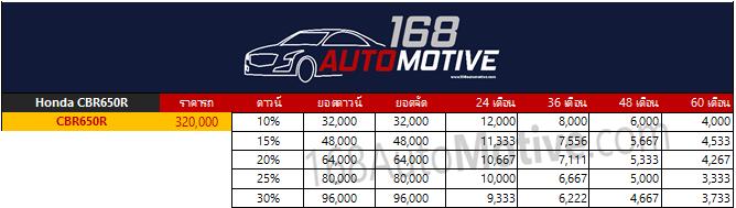 ราคา Honda CBR650R