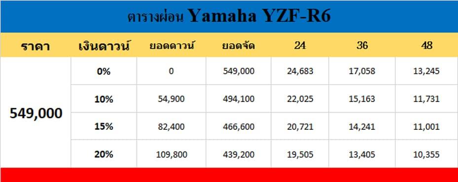 ตารางผ่อนดาวน์Yamaha YZF-R6