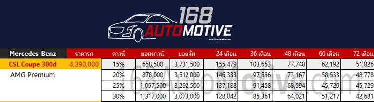 ตารางผ่อน/ดาวน์ Mercedes-Benz CLS Coupe 300d AMG Premium
