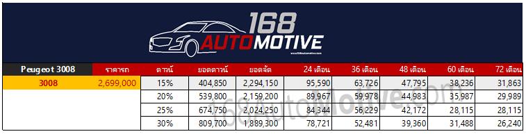 Peugeot 3008 2019 ตารางผ่อน