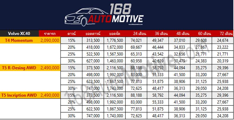 ตารางราคาผ่อน/ดาวน์ All NEW Volvo XC40