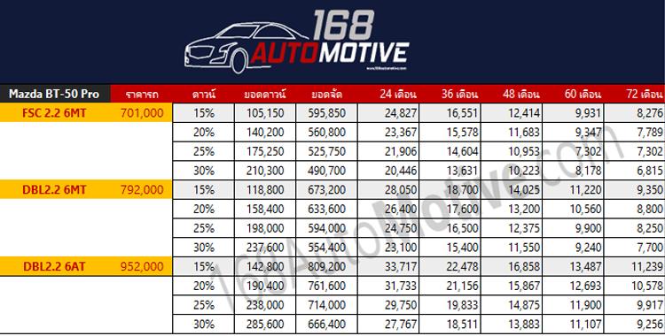 ตารางราคาผ่อน/ดาวน์ Mazda BT-50 Pro 2.2