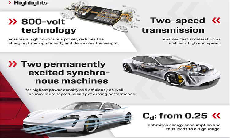 ขุมพลังของ Porsche Taycan