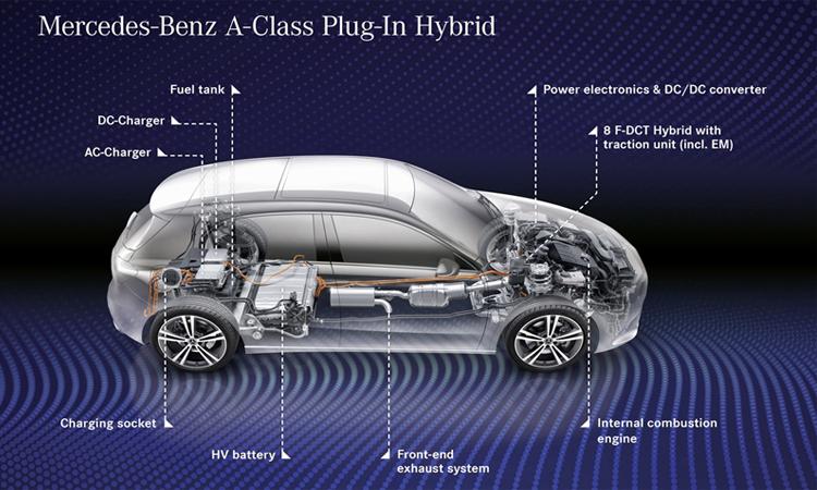 เครื่องยนต์ Plug-in Hybrid Mercedes-Benz A 250e