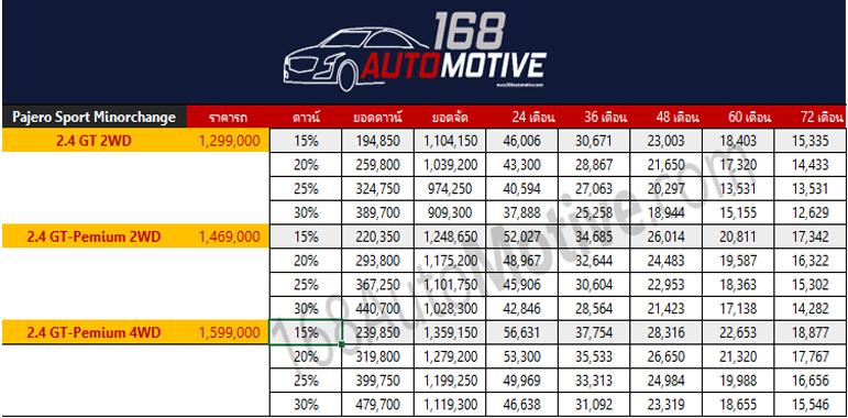 ตารางราคาผ่อน/ดาวน์ Mitsubishi Pajero Sport Minorchange
