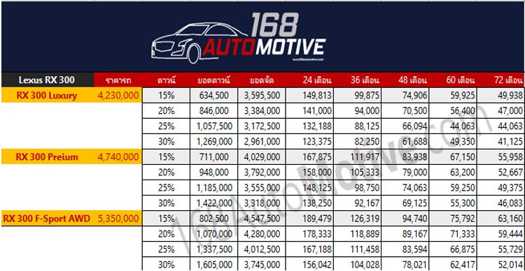 ตารางราคาผ่อน-ดาวน์ Lexus RX 300 Minorchange