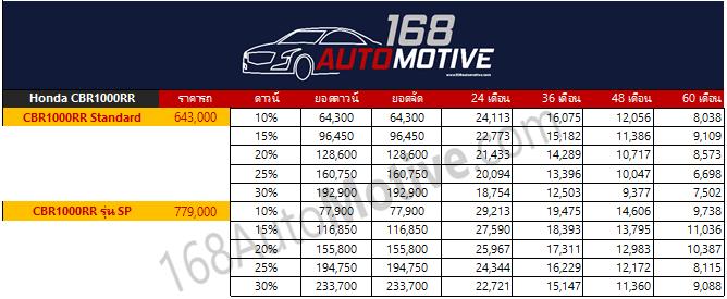 ราคา ตารางผ่อน Honda CBR1000RR และ CBR1000RR รุ่นพิเศษ SP