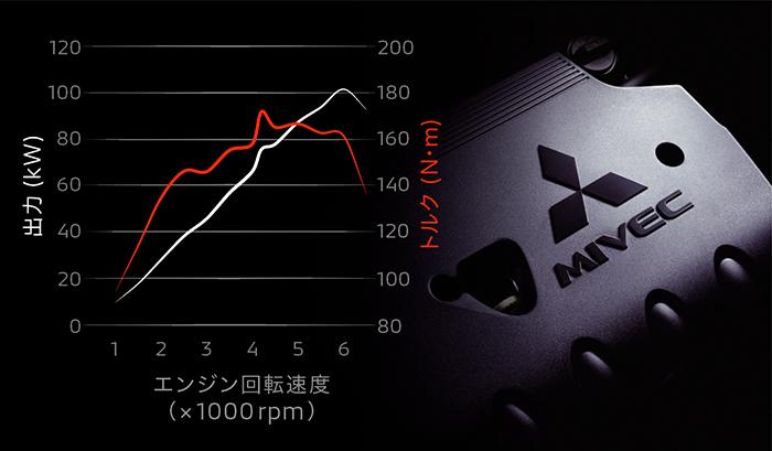 เครื่องยนต์ Mitsubishi RVR