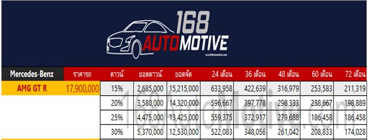 ตารางราคาผ่อน/ดาวน์ Mercedes-AMG GT R (Facelift)