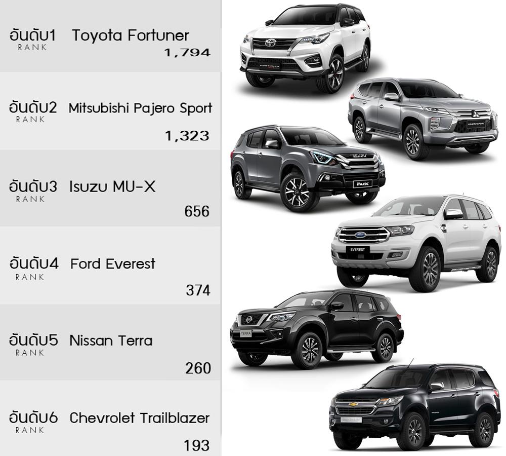 รถอเนกประสงค์ PPV (SUV บนพื้นฐานรถกระบะ) ที่มียอดขายเยอะที่สุด ในเดือนกันยายน 2019