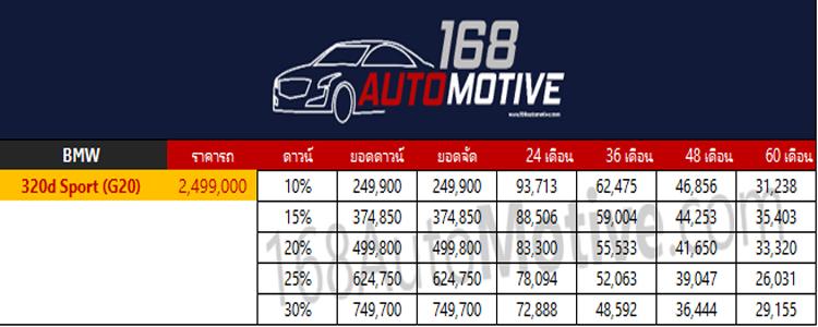 ตารางผ่อนดาวน์ All NEW BMW 320d Sport (G20)