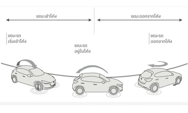 ระบบความปลอดภัย Mazda 2 Minorchange