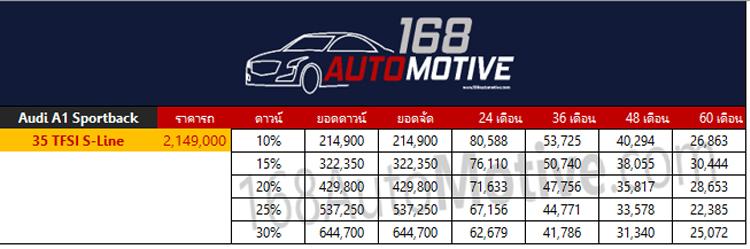 ตารางผ่อนดาวน์ Audi A1 Sportback