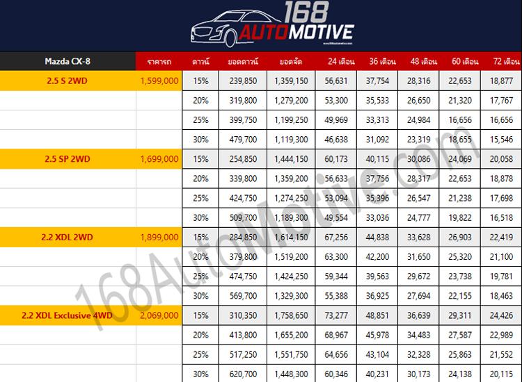 ราคา ตารางผ่อนดาวน์ Mazda CX-8