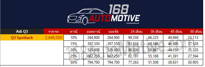 ตารางผ่อนดาวน์ Audi Q3 Sportback