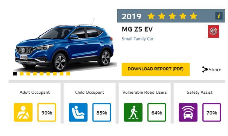 NEW MG HS และ NEW MG ZS EV คว้าความปลอดภัยสูงสุดระดับ 5 ดาว จาก Euro NCAP