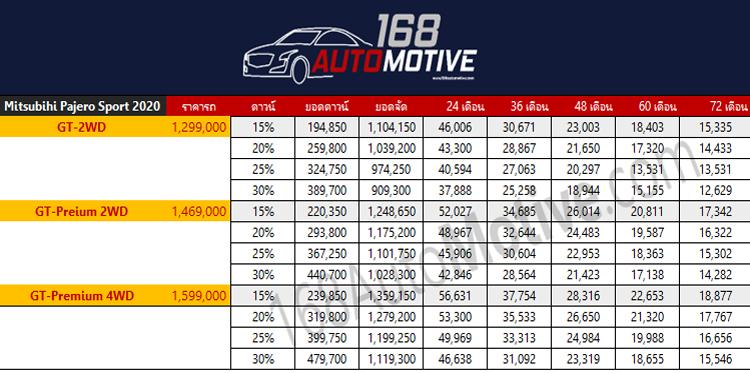 ตารางผ่อนดาวน์ Mitsubishi Pajero Sport 2020 ใหม่
