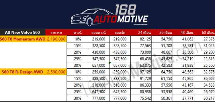 ตารางราคาผ่อนดาวน์ All NEW Volvo S60