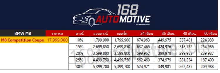 ตารางผ่อนดาวน์ BMW M8 Competition Coupe'