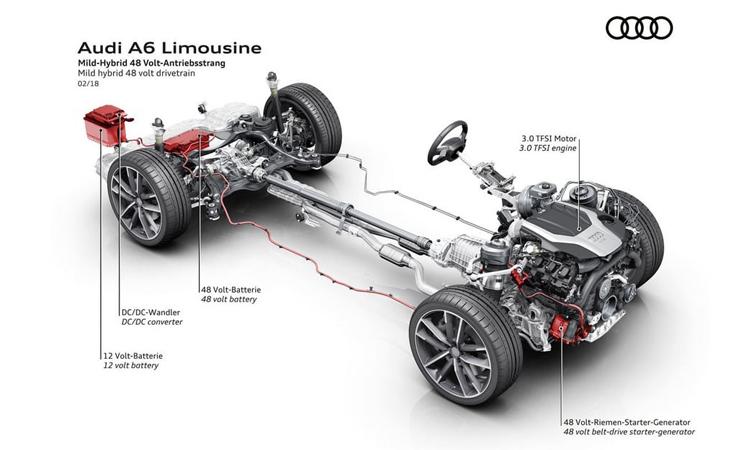 เครื่องยนต์ Audi A6 Sedan