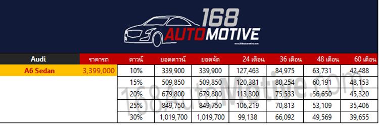 ตารางผ่อนดาวน์ Audi A6 Sedan 2020
