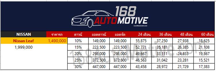 ราคาตารางผ่อนดาวน์ Nissan LEAF