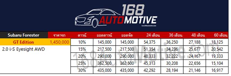 ตารางผ่อนดาวน์ Subaru Forester GT Edition