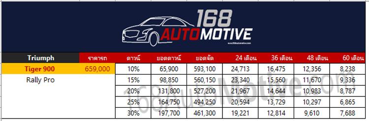 ตารางผ่อนดาวน์ Triumph Tiger 900 Rally Pro 2020