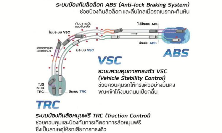 ระบบความปลอดภัย Toyota HiAce