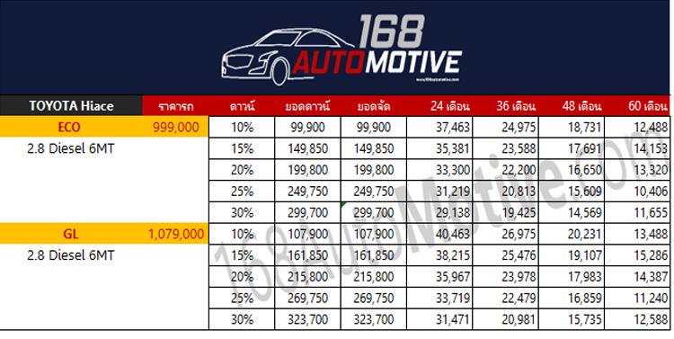 ตารางผ่อนดาวน์ Toyota HiAce 2020