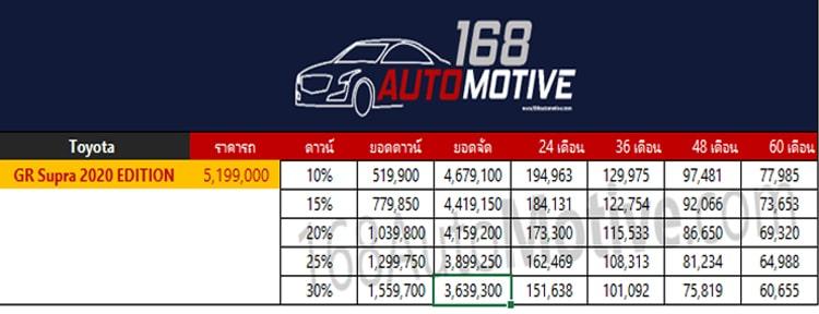ตารางผ่อนดาวน์ Toyota GR SUPRA 2020 EDITION