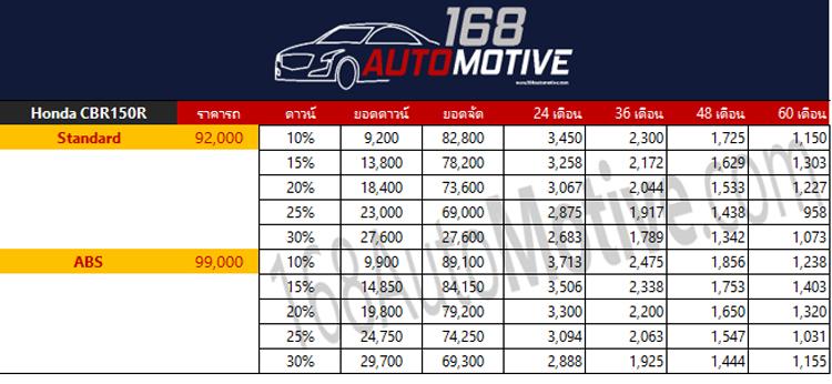ตารางผ่อนดาวน์ Honda CBR150R 2020