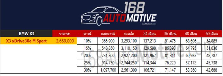 ตารางผ่อนดาวน์ BMW X3 xDrive30e M Sport