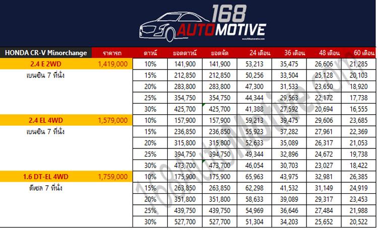 ตารางผ่อนดาวน์ Honda CR-V Minorchange (7 ที่นั่ง)